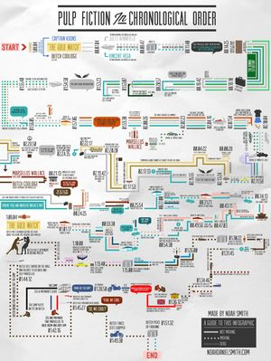 Pulp Fiction in chronological order by Noah Smith