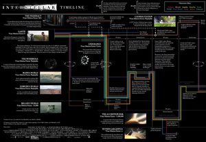 Interstellar Infographic May Explain The Movie's Timeline